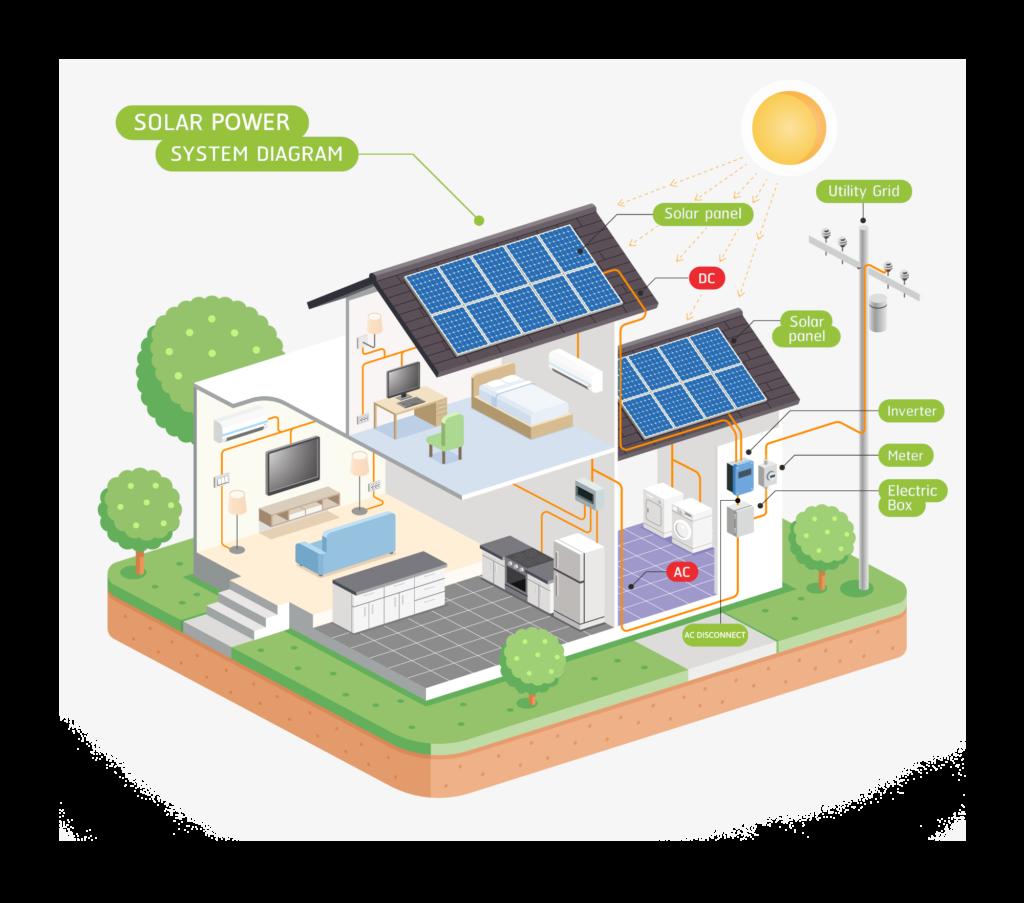 Solar FAQs: How Many Solar Panels - Green Ridge Solar
